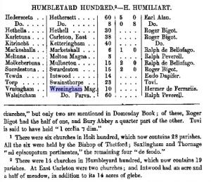 analysis of domesday book - norfolk - wreningham - 2